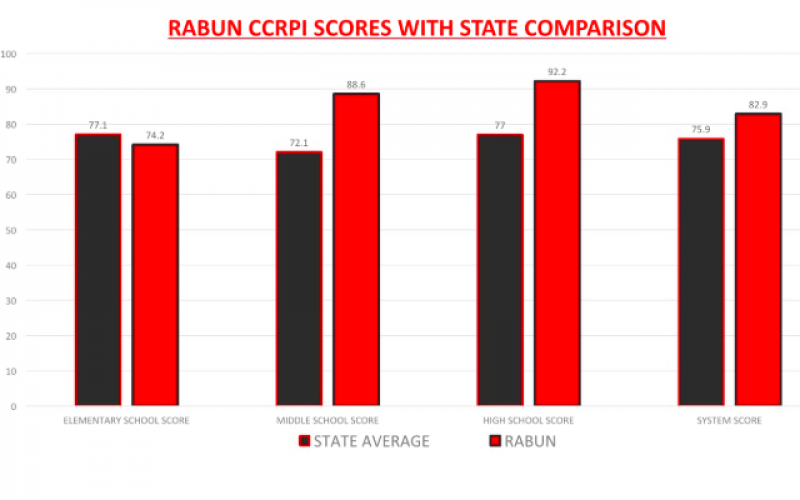Rabun CCRPI scores with state comparison