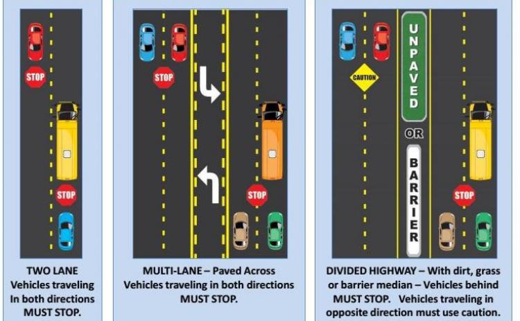 Web graphic. Know Georgia law for stopping for school buses.